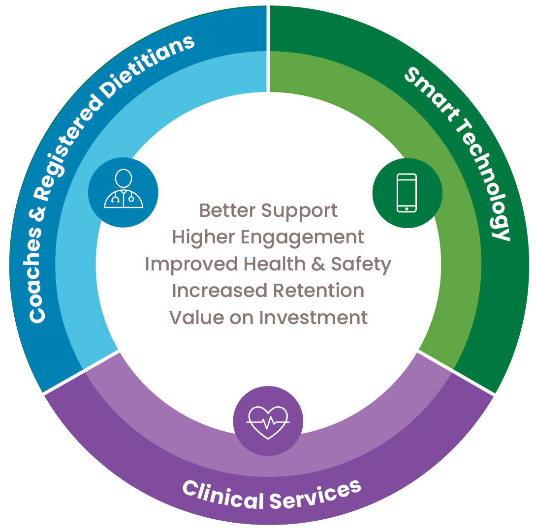 Healthcare services for employers